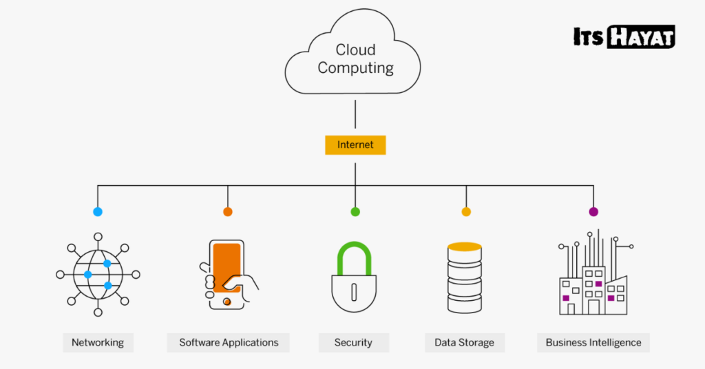 what is cloud computing 1
